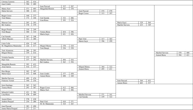 taula II xampions d'estiu